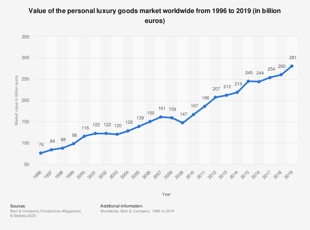 Statista: Value of the Personal Luxury Goods Market Worldwide From 1996 to 2019