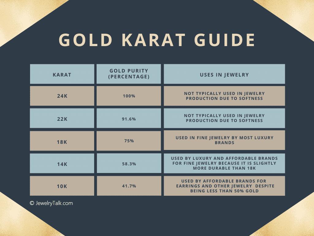 [Infographic] Gold Karat Guide (10K-24K)