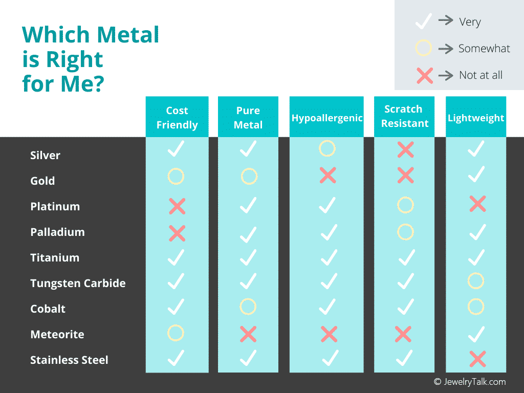 Which Metal Is Right for Me? Jewelry Metals Comparison Chart