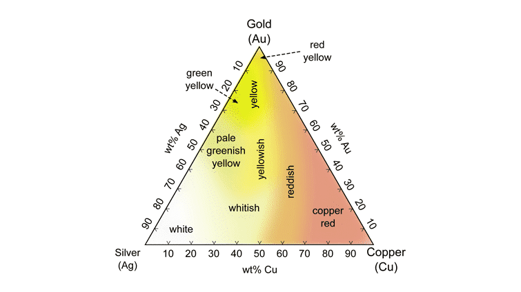 Ternary Plot of Different Colors of Ag–Au–Cu Alloys