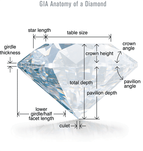 Different Proportions of a Diamond (GIA)