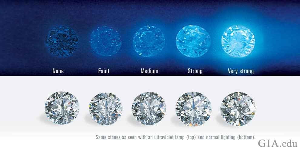 Different Gradings of Diamond Fluorescence (None to Very Strong)