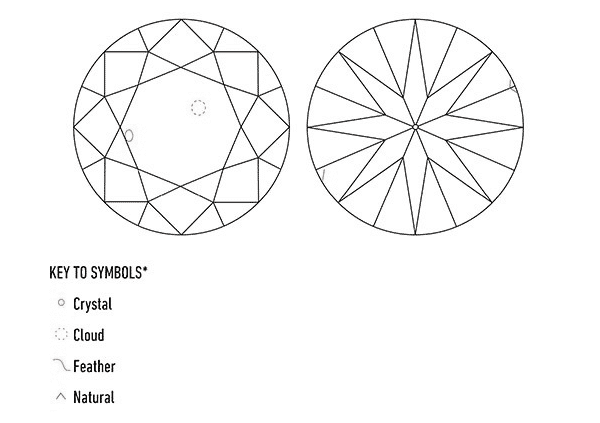 Diamond Plot: Diamond Clarity Characteristics on a GIA Grading Report