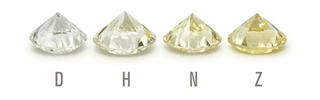 Diamond Color Gradings: D, H, N and Z