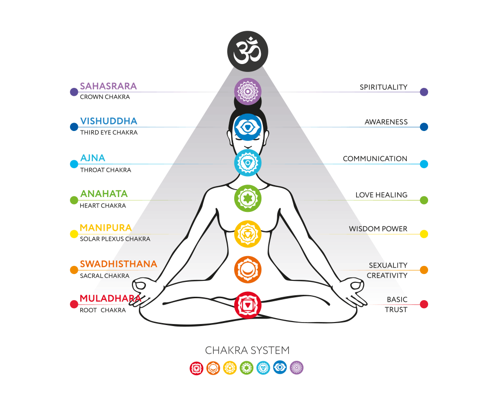 Infographic: 7 Major and Primary Chakras