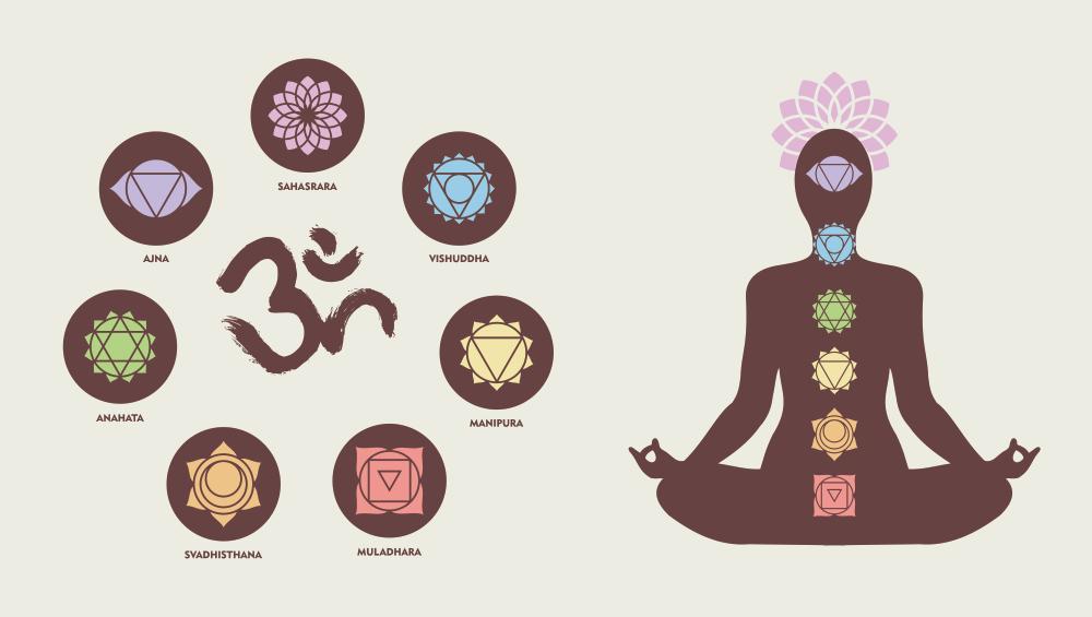 Chakras: Energy Centers of Human Body