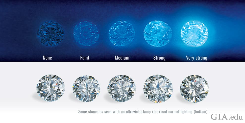 GIA Diamond Fluorescence Grading Scale (Illustration)