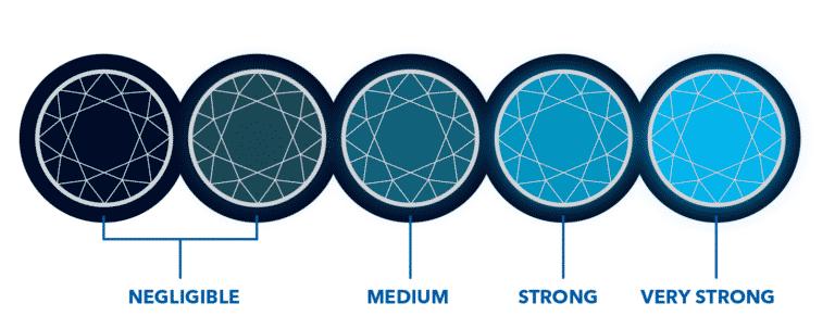 AGS Diamond Fluorescence Grading Scale