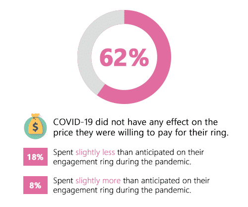62% Of Respondents Said COVID-19 Did Not Have Any Effect on the Price They Were Willing to Pay for Their Ring
