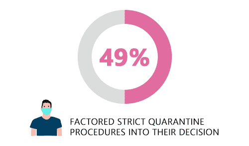 49% Factored Strict Quarantine Procedures Into Their Decision to Shop Engagement Rings Online