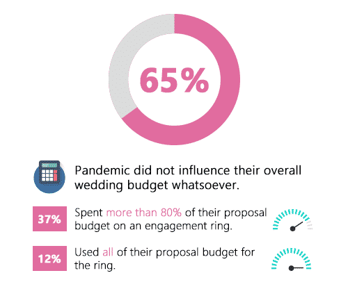 COVID-19 Pandemic's Influence on Overall Wedding Budget