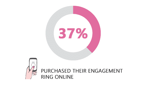 Impacted by COVID-19, 37% Respondents Purchased Their Engagement Rings Online