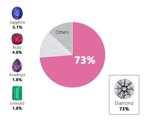 """Most Popular """"Quarantine Gemstones"""""""