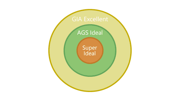 Super Ideal vs. AGS Ideal vs. Gia Excellent