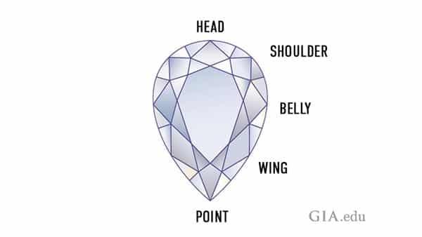 Anatomy of a Pear-Shaped Diamond